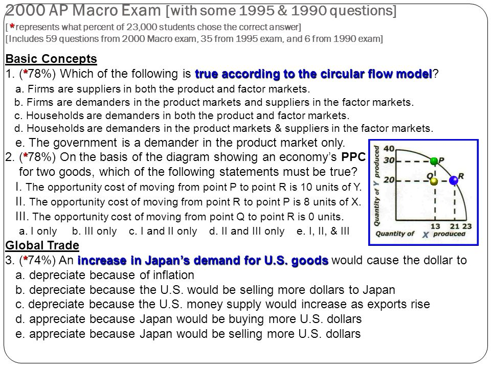 2000 AP Macro Exam [with some 1995 & 1990 questions] [