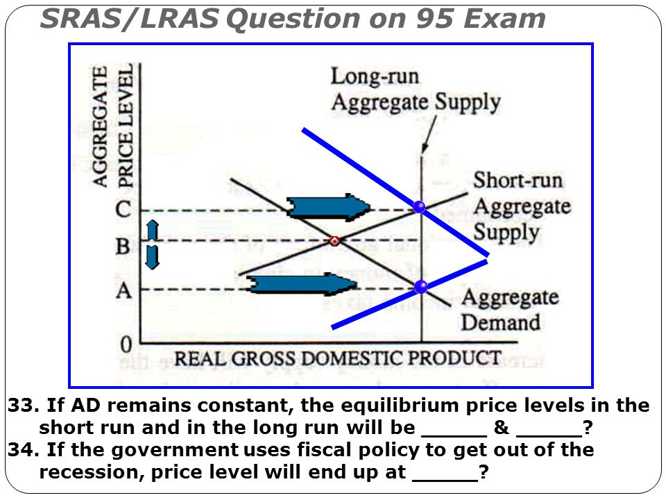 SRAS/LRAS Question on 95 Exam