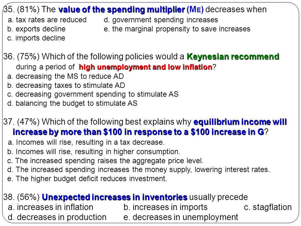35. (81%) The value of the spending multiplier (ME) decreases when