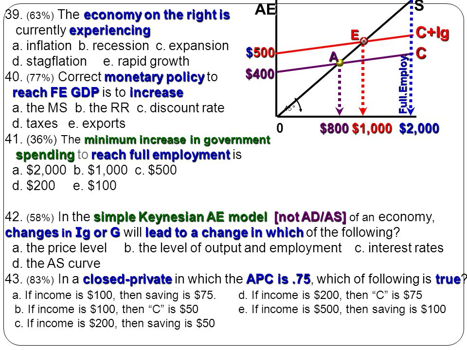 S AE C+Ig C 39. (63%) The economy on the right is