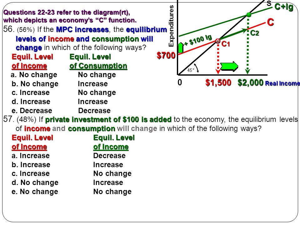 C C+Ig 56. (56%) If the MPC increases, the equilibrium $700