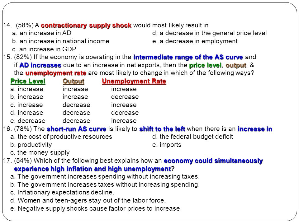 14. (58%) A contractionary supply shock would most likely result in
