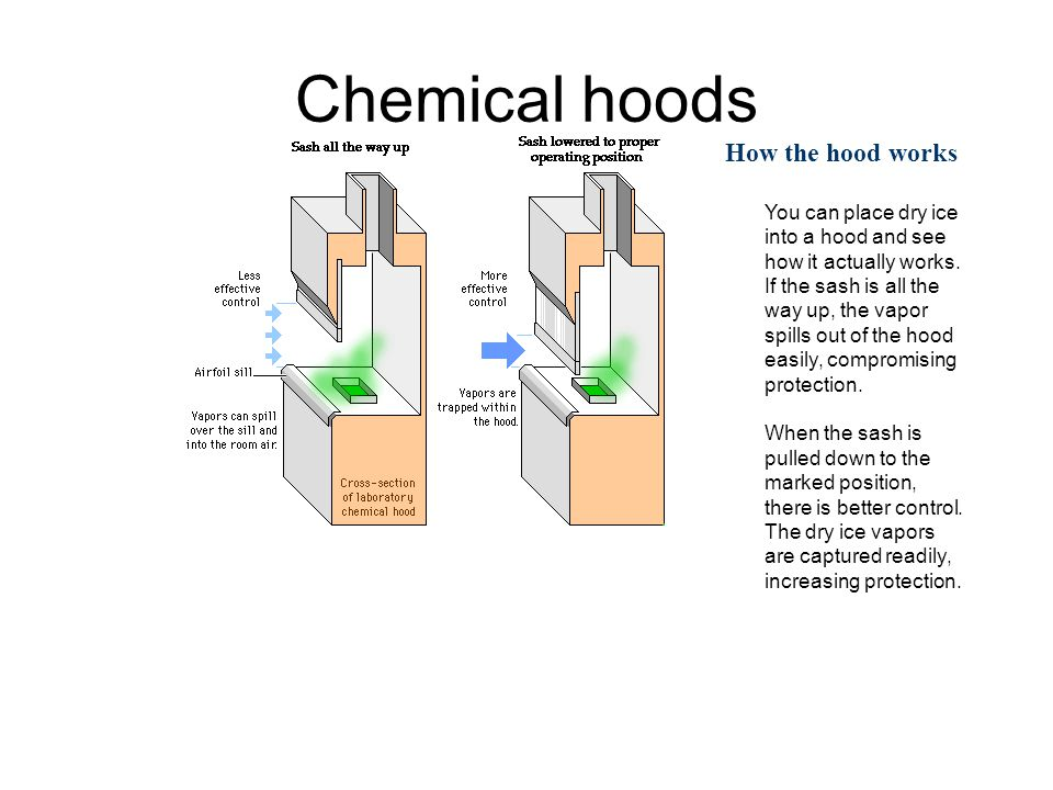 Chemical hoods