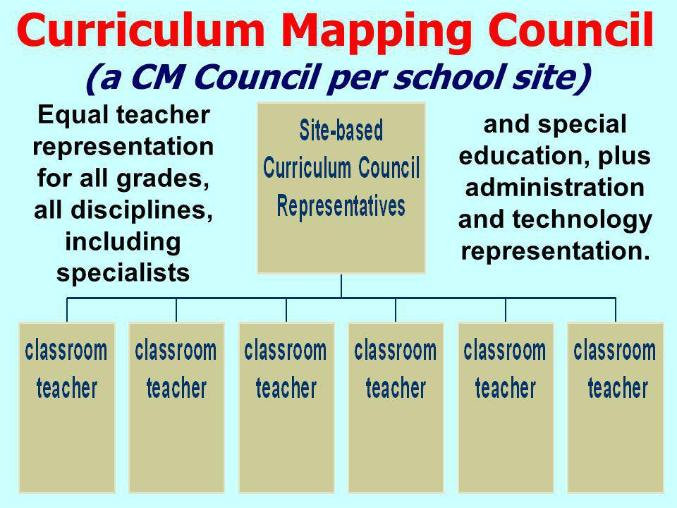Curriculum Mapping Council (a CM Council per school site)
