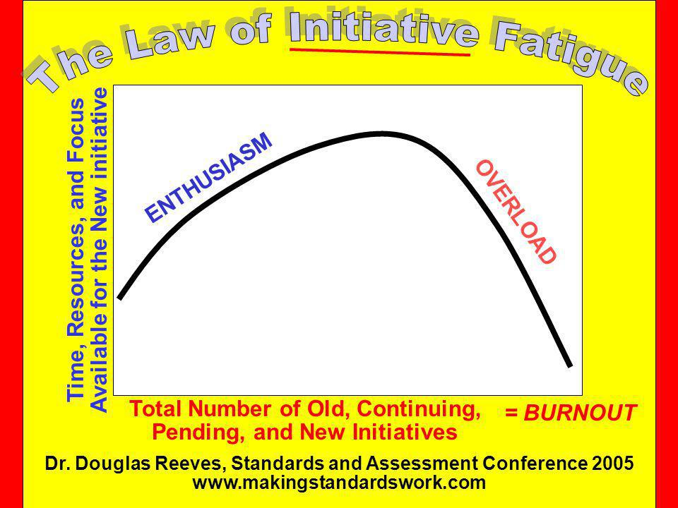 The Law of Initiative Fatigue