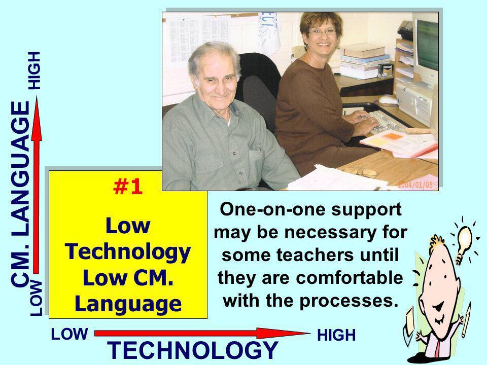 Low Technology Low CM. Language