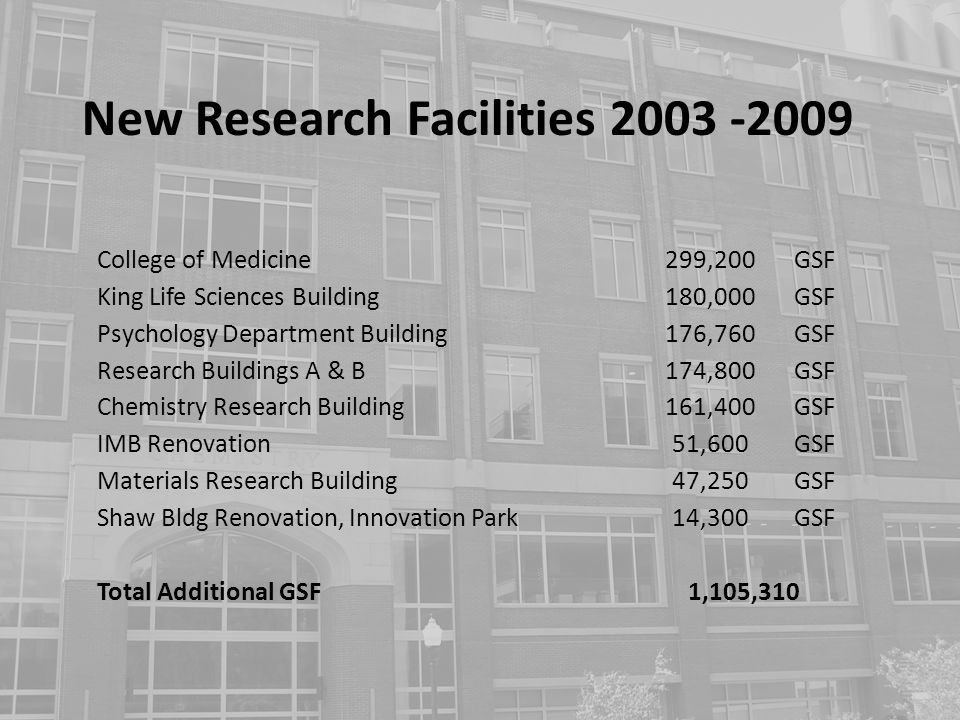 New Research Facilities 2003 -2009