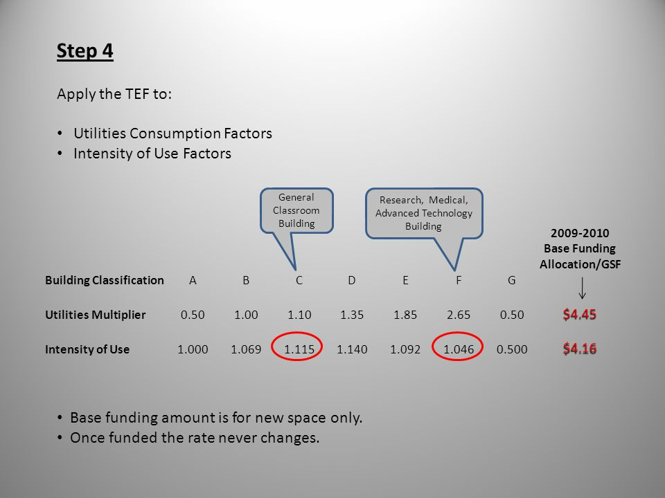 2009-2010 Base Funding Allocation/GSF
