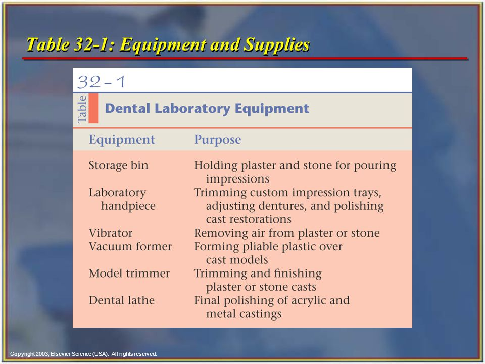Table 32-1: Equipment and Supplies