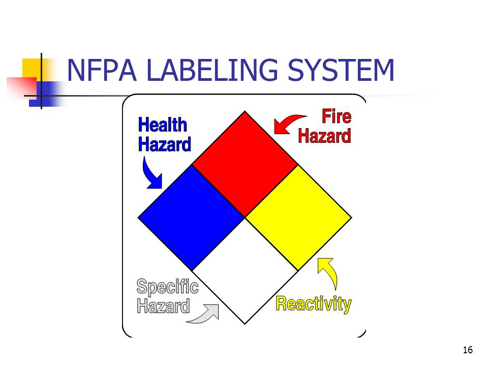 NFPA LABELING SYSTEM