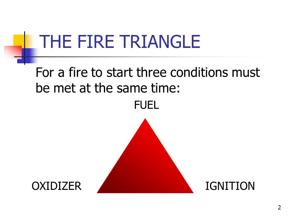 THE FIRE TRIANGLE For a fire to start three conditions must be met at the same time: FUEL.