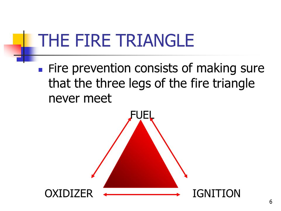 THE FIRE TRIANGLE Fire prevention consists of making sure that the three legs of the fire triangle never meet.
