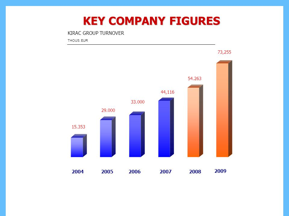 KEY COMPANY FIGURES KIRAC GROUP TURNOVER 2004 2005 2006 2007 2008 2009