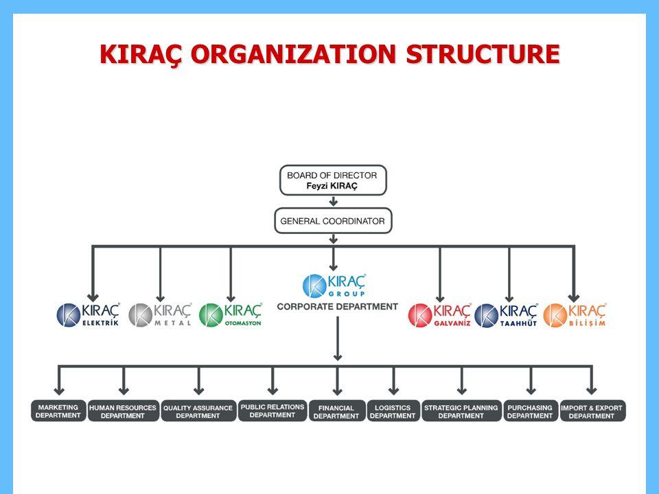KIRAÇ ORGANIZATION STRUCTURE