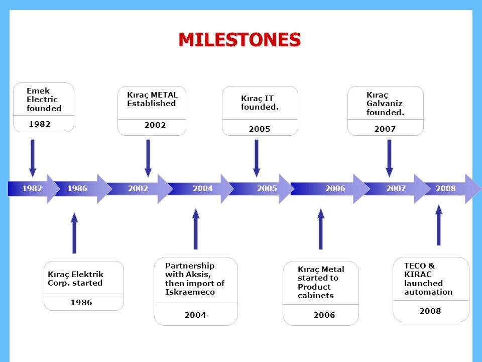 MILESTONES 7 1 Emek Electric founded Kıraç Elektrik Corp. started 1986