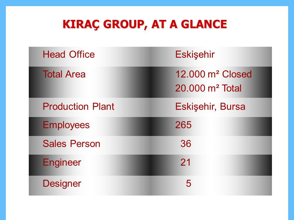 KIRAÇ GROUP, AT A GLANCE Head Office Eskişehir Total Area