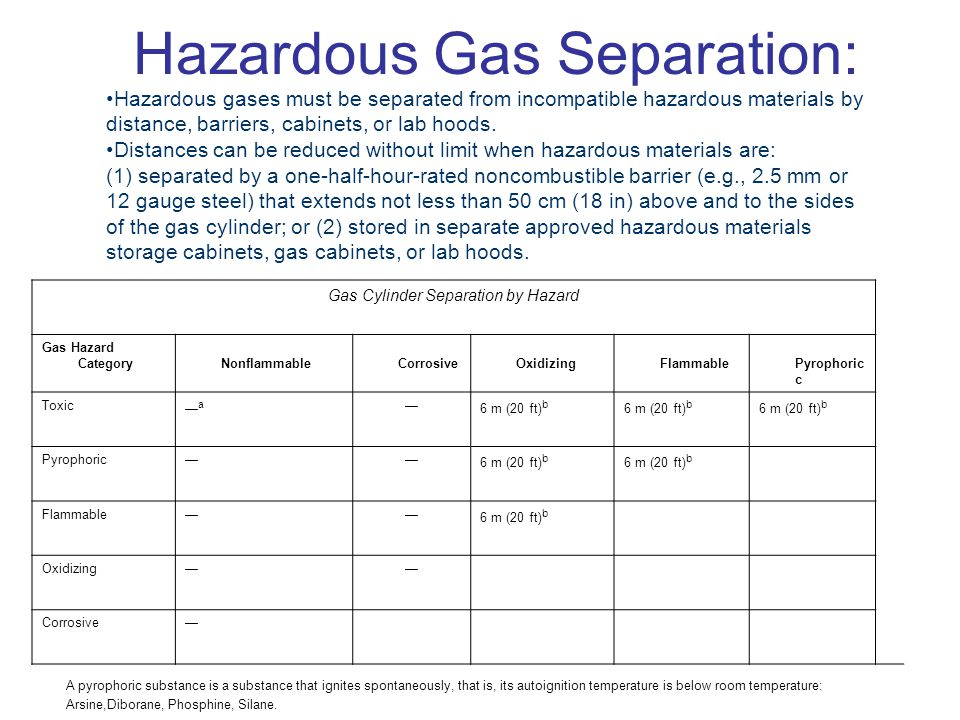 Hazardous Gas Separation: