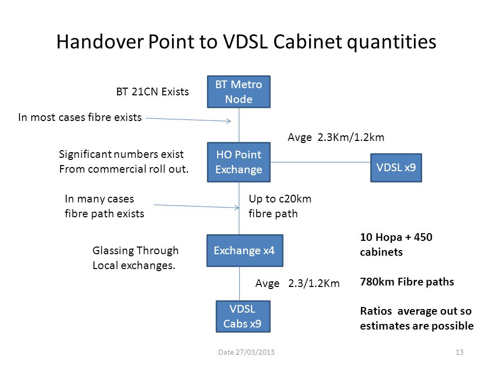 Handover Point to VDSL Cabinet quantities