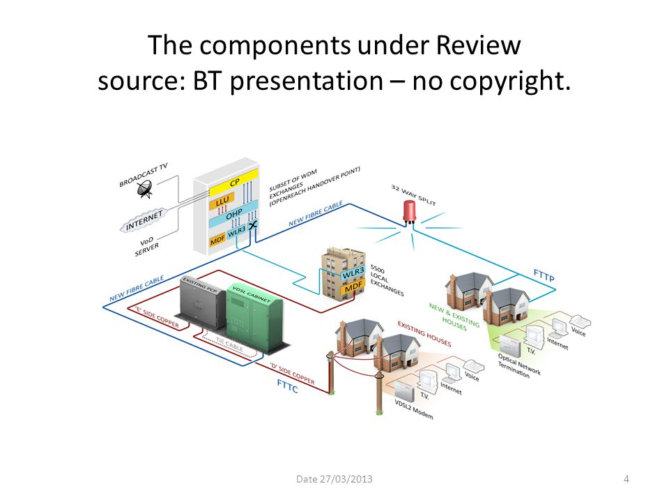 The components under Review source: BT presentation – no copyright.