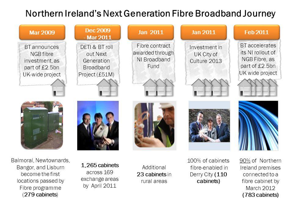 Northern Ireland's Next Generation Fibre Broadband Journey