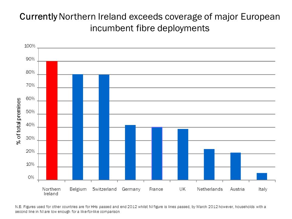 Currently Northern Ireland exceeds coverage of major European incumbent fibre deployments
