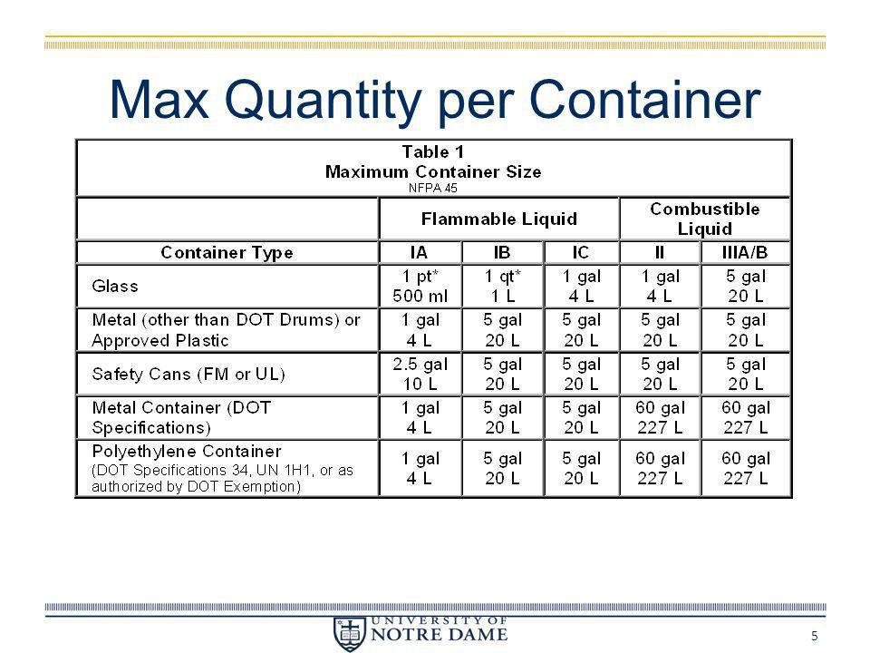 Max Quantity per Container