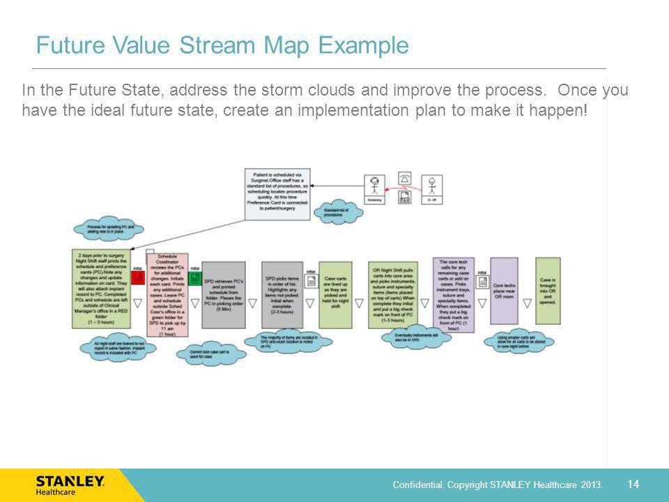 Future Value Stream Map Example