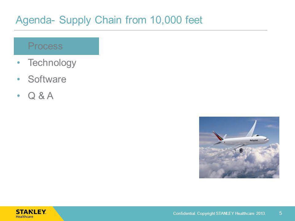 Agenda- Supply Chain from 10,000 feet