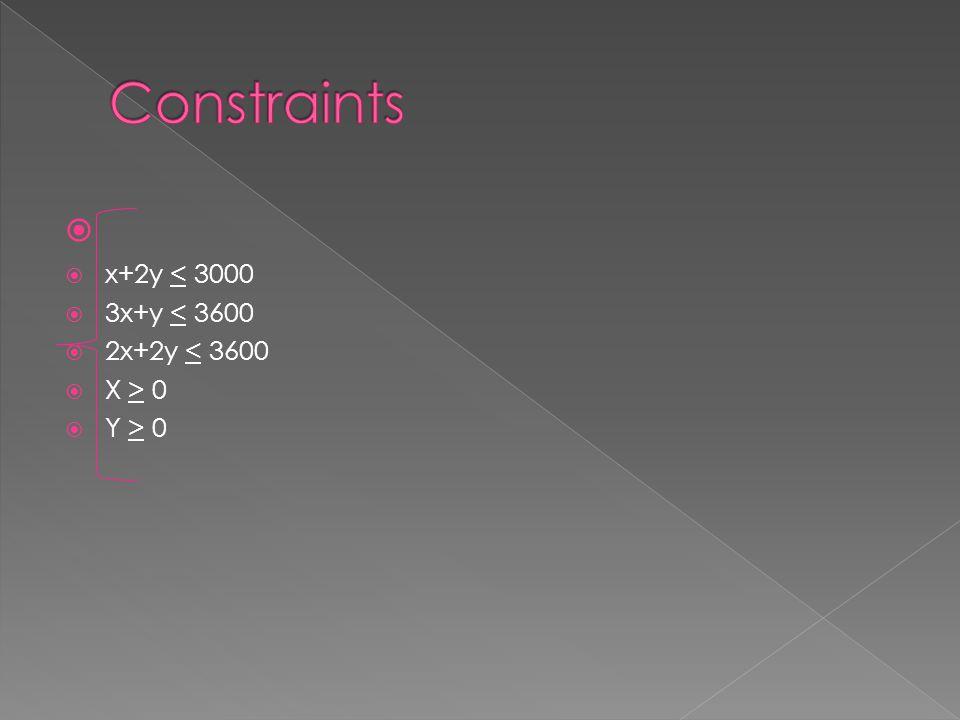 Constraints x+2y < 3000 3x+y < 3600 2x+2y < 3600 X > 0