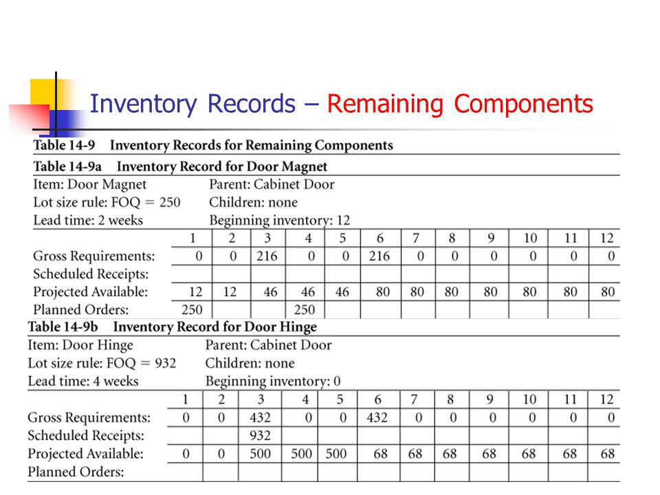 Inventory Records – Remaining Components