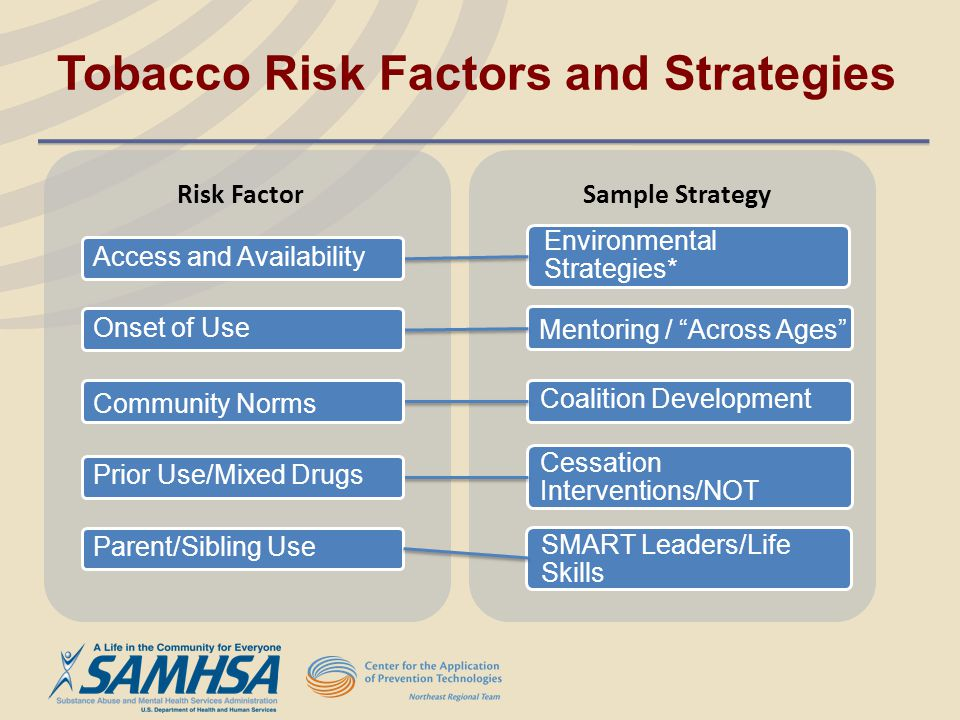 Tobacco Risk Factors and Strategies