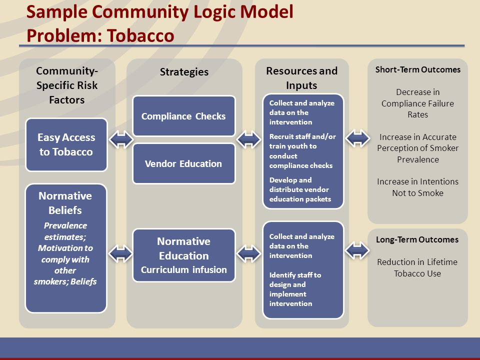 Sample Community Logic Model Problem: Tobacco