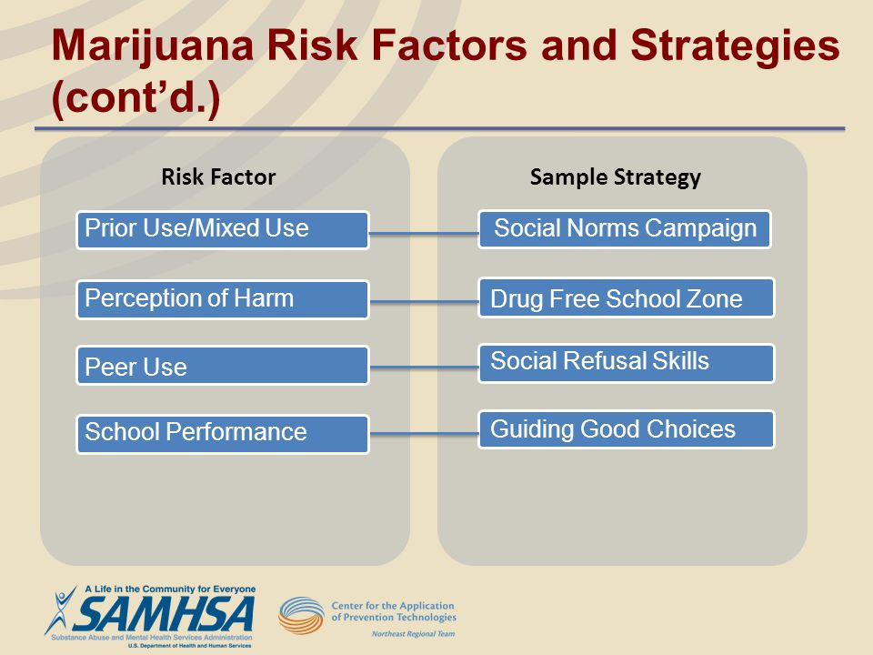 Marijuana Risk Factors and Strategies (cont'd.)