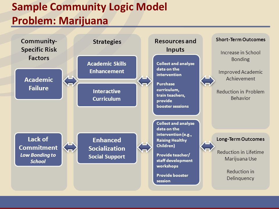 Sample Community Logic Model Problem: Marijuana