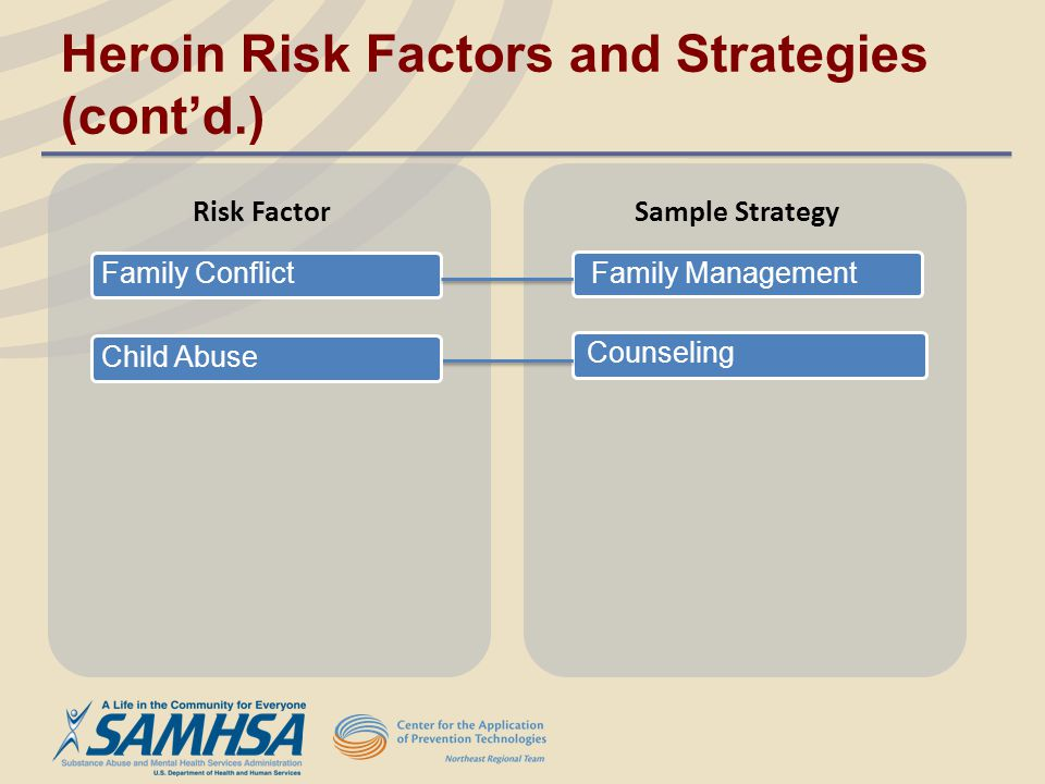 Heroin Risk Factors and Strategies (cont'd.)