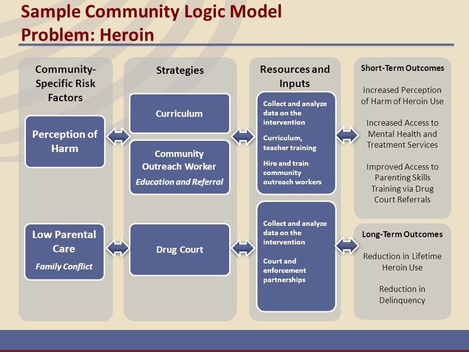 Sample Community Logic Model Problem: Heroin