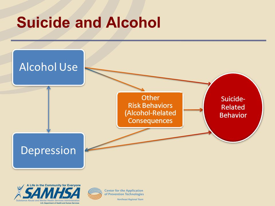 Suicide and Alcohol Alcohol Use Depression Suicide- Related Behavior