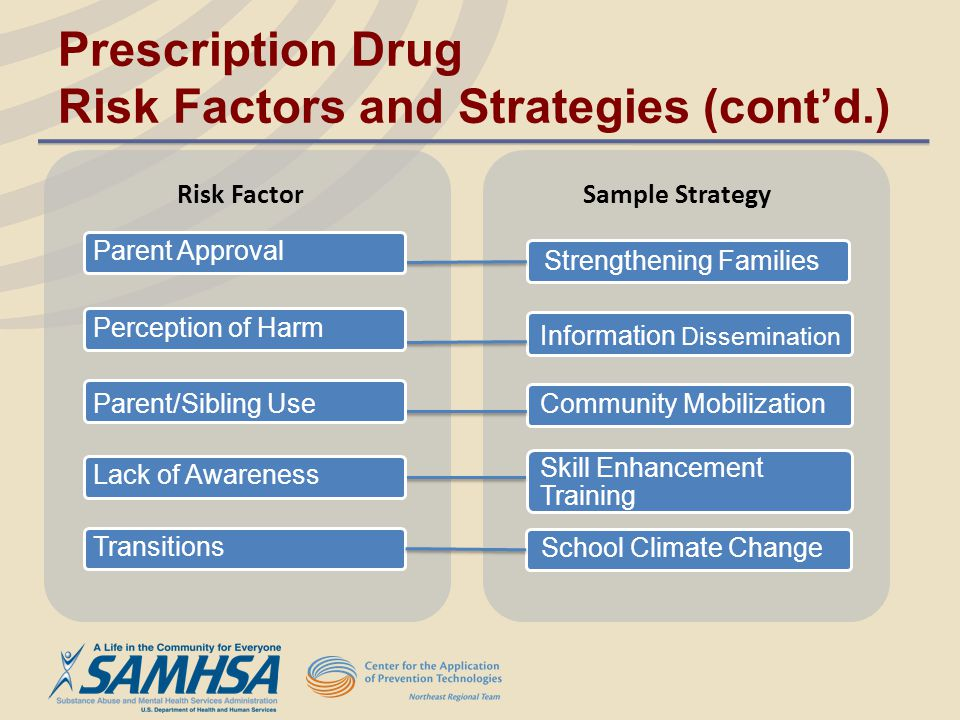 Prescription Drug Risk Factors and Strategies (cont'd.)