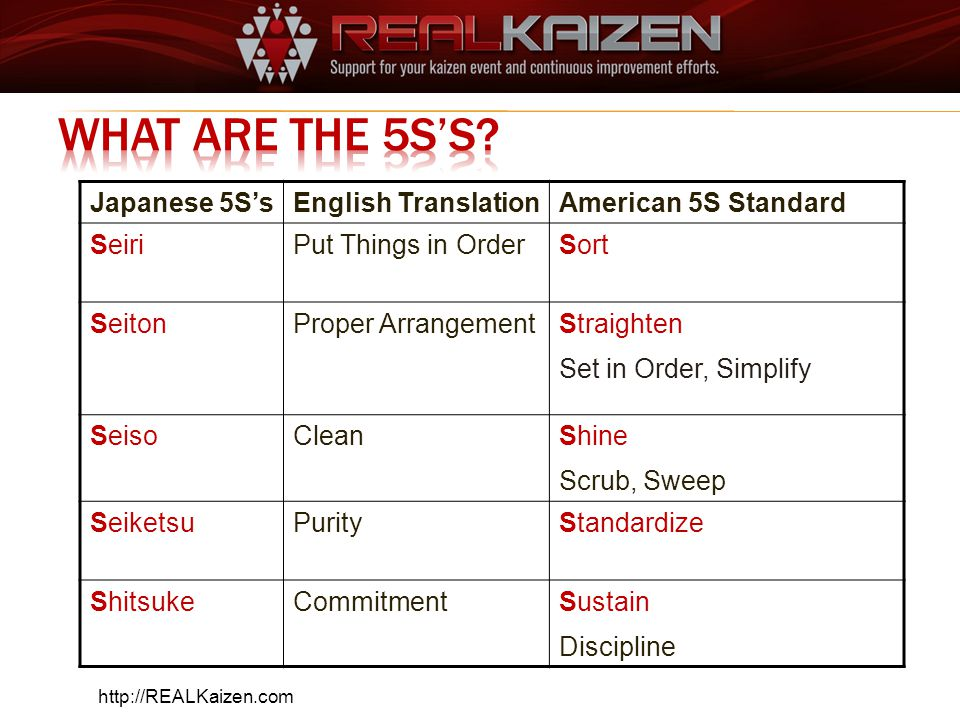 What are the 5S's Japanese 5S's English Translation