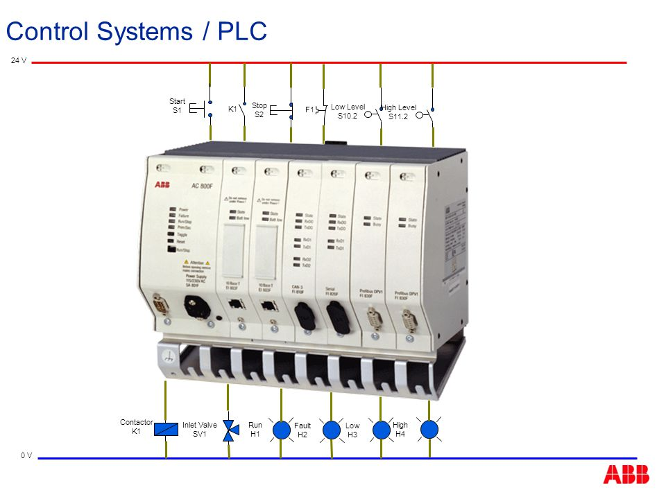 Control Systems / PLC 24 V Start S1 K1 Stop S2 F1 Low Level S10.2