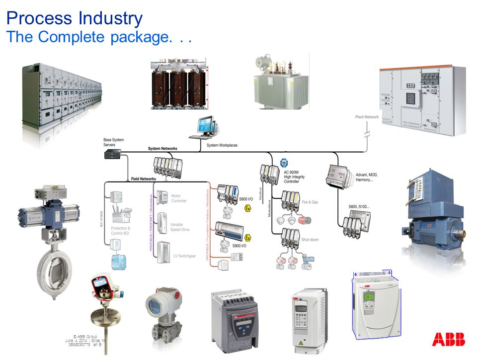 Process Industry The Complete package. . .