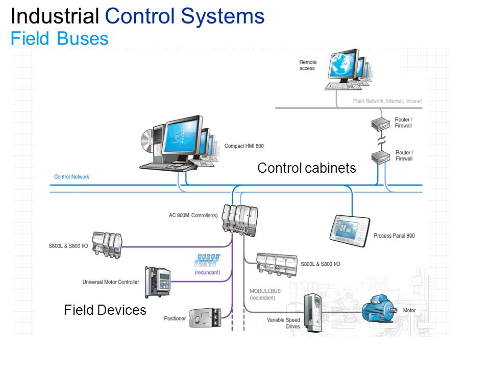 Industrial Control Systems Field Buses