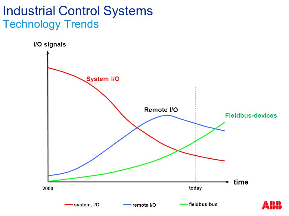Industrial Control Systems Technology Trends