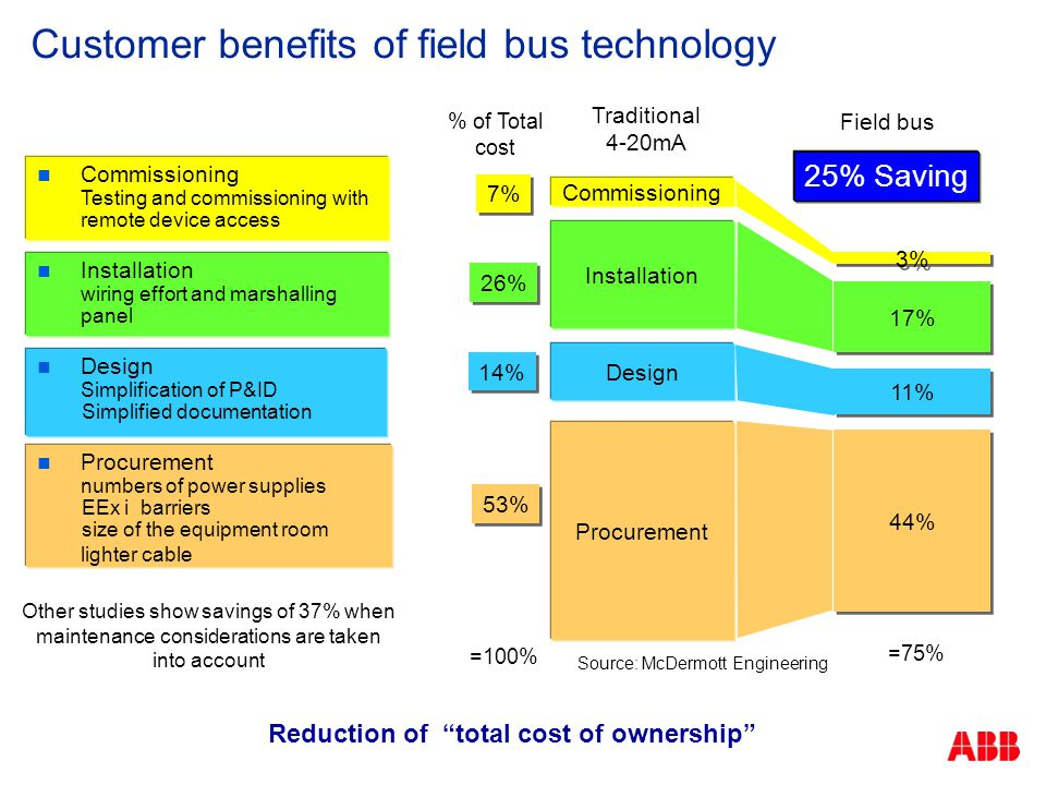 Customer benefits of field bus technology