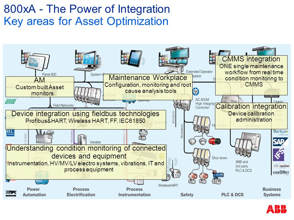 800xA - The Power of Integration Key areas for Asset Optimization