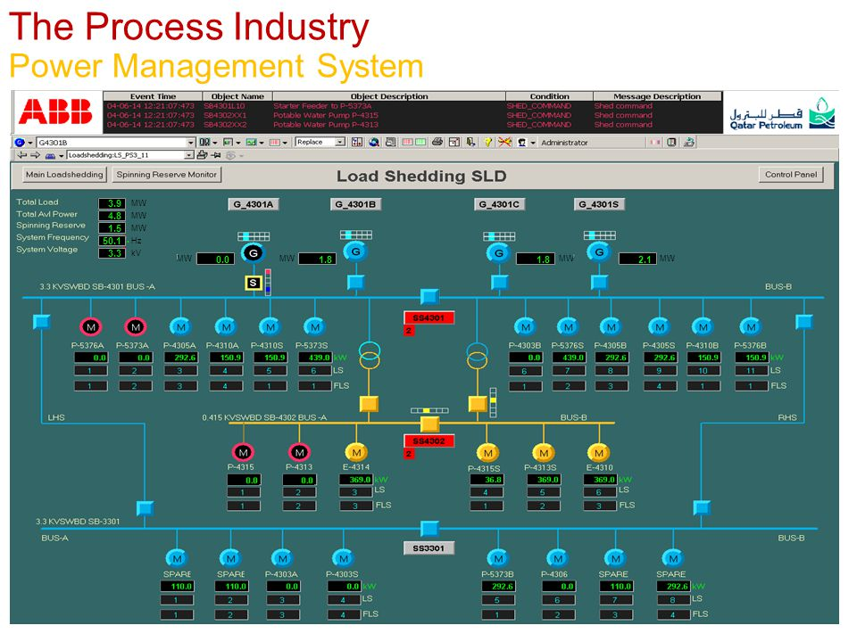 The Process Industry Power Management System