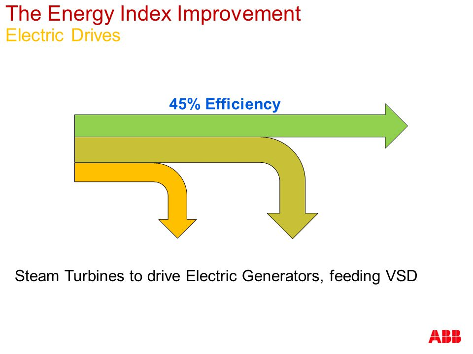 The Energy Index Improvement Electric Drives