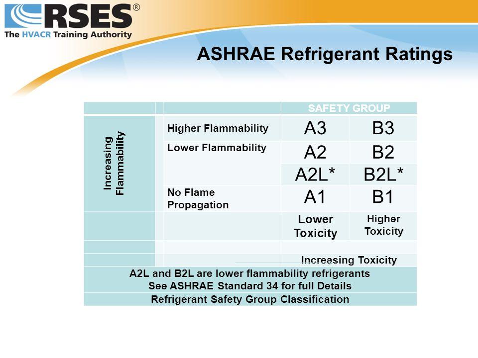 ASHRAE Refrigerant Ratings