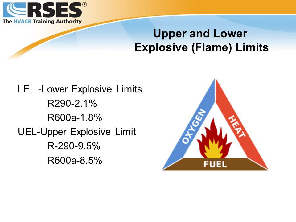 Explosive (Flame) Limits