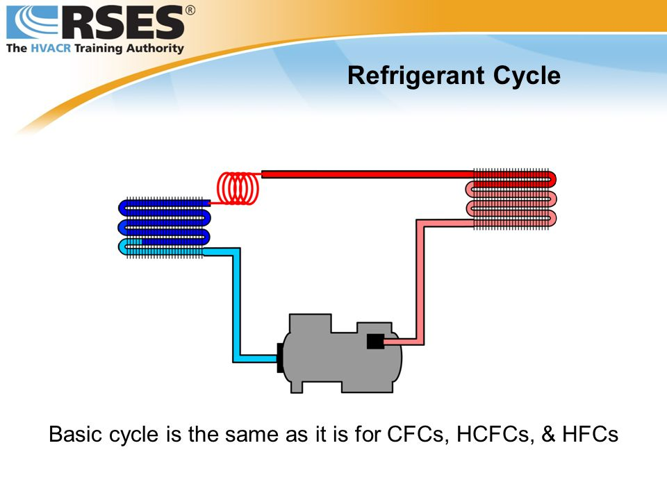 Basic cycle is the same as it is for CFCs, HCFCs, & HFCs